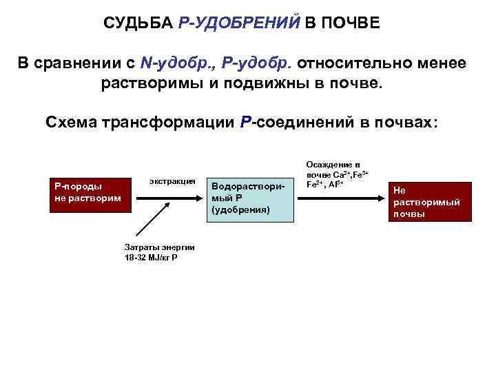 СУДЬБА Р-УДОБРЕНИЙ В ПОЧВЕ В сравнении с N-удобр. , Р-удобр. относительно менее