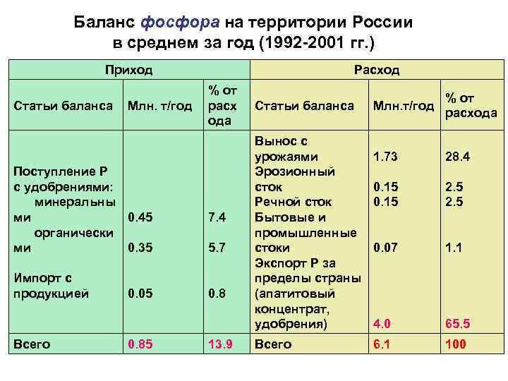 Баланс фосфора на территории России   в среднем за год (1992