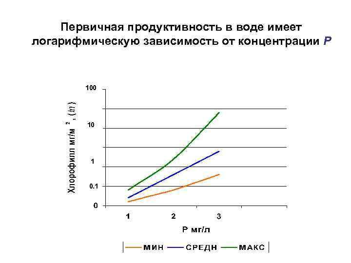 Первичная продуктивность в воде имеет логарифмическую зависимость от концентрации Р  100