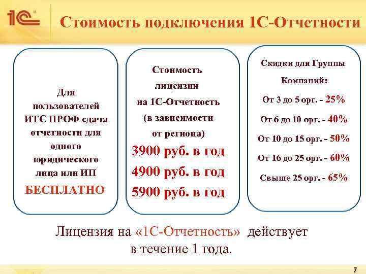 Стоимость подключения 1 С-Отчетности    Скидки для Группы
