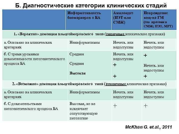 Б. Диагностические категории клинических стадий       Информотивность
