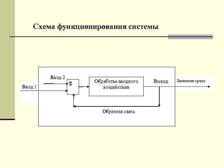 Схема функционирования системы   Вход 2    Обработка входного
