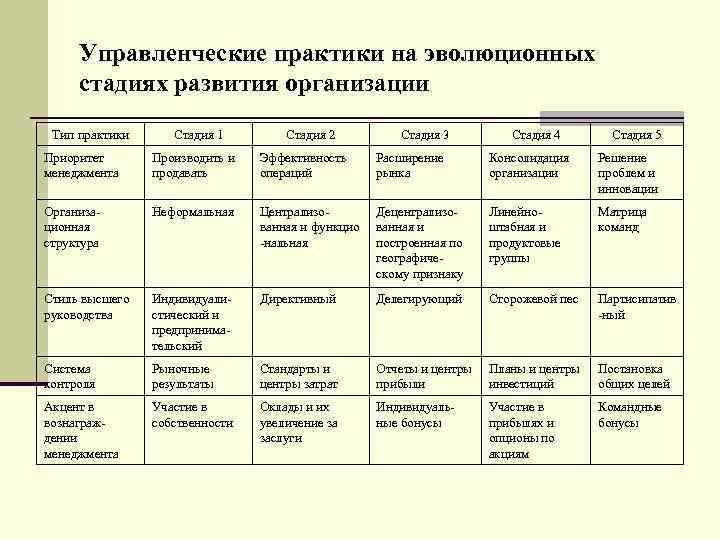 Управленческие практики на эволюционных  стадиях развития организации Тип практики Стадия 1