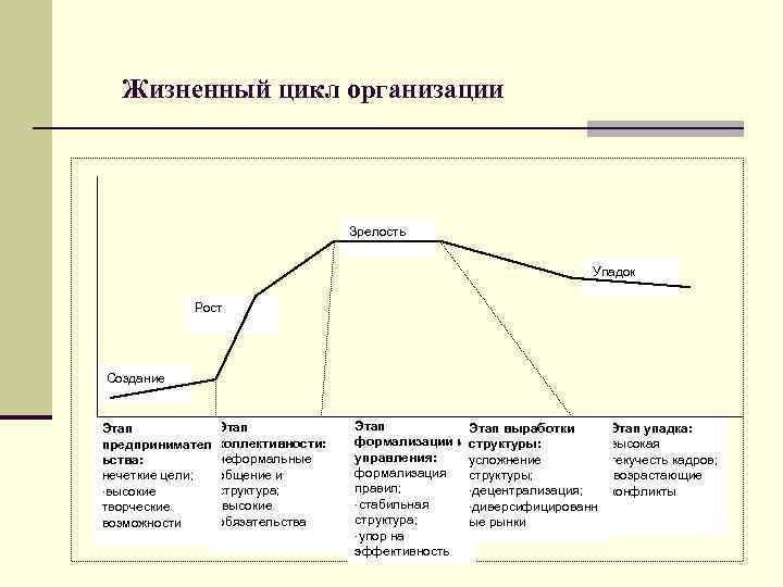 Жизненный цикл организации    Зрелость      Упадок
