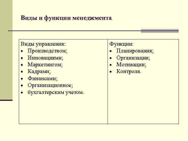 Виды и функции менеджмента  Виды управления:  Функции:  Производством;   Планирования;