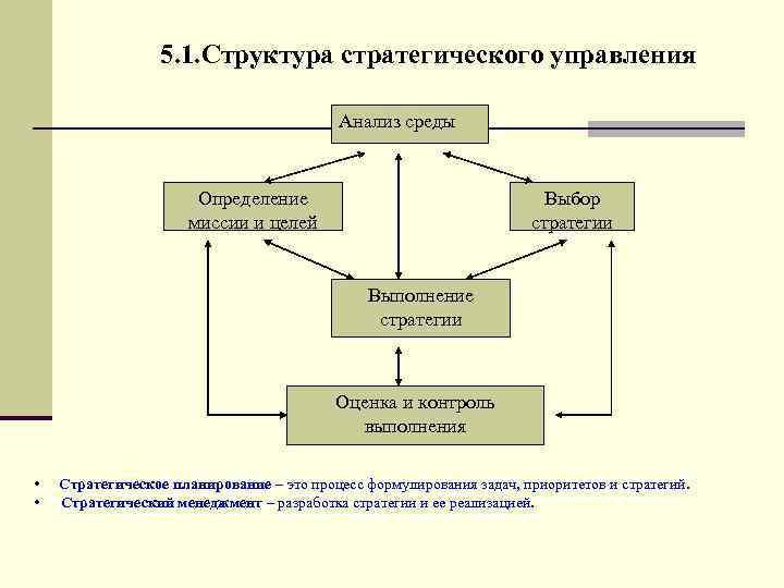 5. 1. Структура стратегического управления     Анализ среды