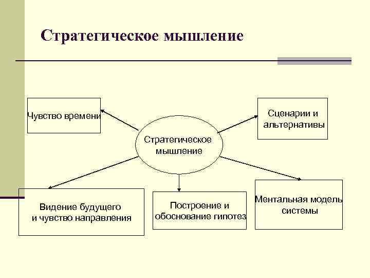 Стратегическое мышление  Чувство времени      Сценарии и