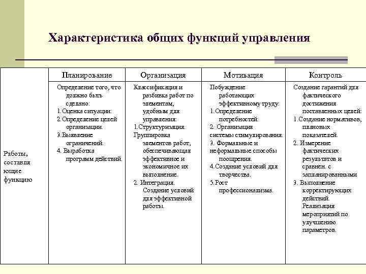 Характеристика общих функций управления    Планирование   Организация