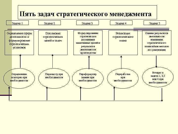 Пять задач стратегического менеджмента  Задача 1   Задача 2