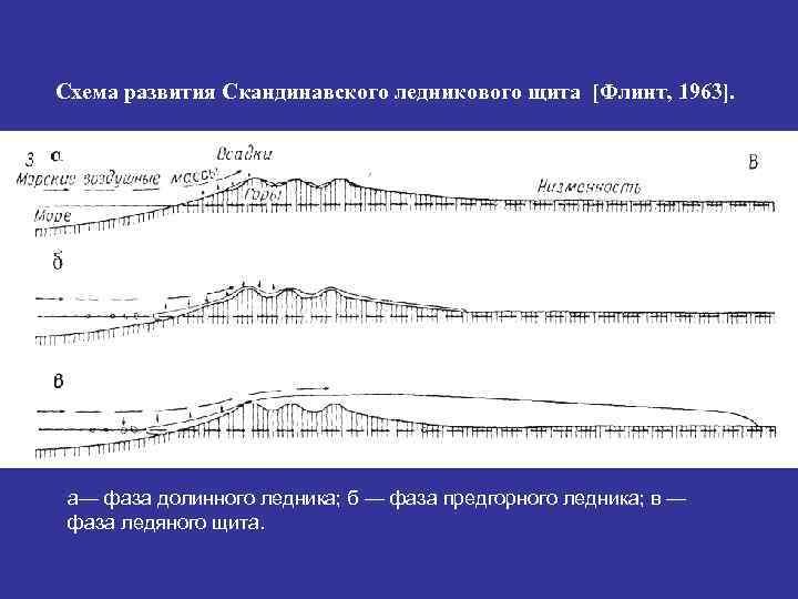 Схема развития Скандинавского ледникового щита [Флинт, 1963].  а— фаза долинного ледника; б —