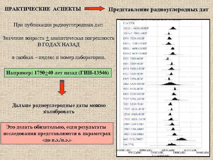 ПРАКТИЧЕСКИЕ АСПЕКТЫ     Представление радиоуглеродных дат При публикации радиоуглеродных дат: