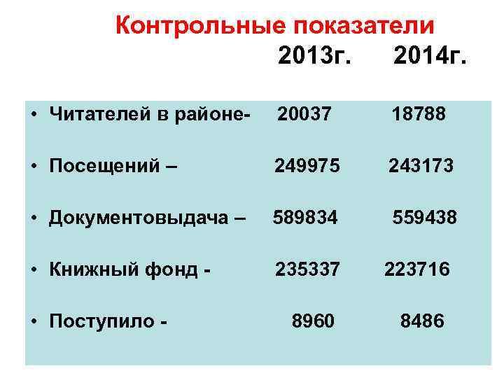 Контрольные показатели      2013 г.  2014 г.