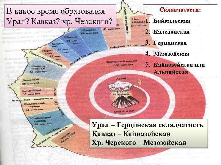 В какое время образовался   Складчатости:  Урал? Кавказ? хр. Черского?