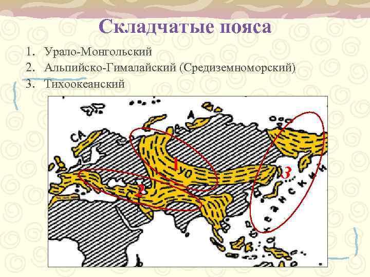 Складчатые пояса 1. Урало-Монгольский 2. Альпийско-Гималайский (Средиземноморский) 3. Тихоокеанский