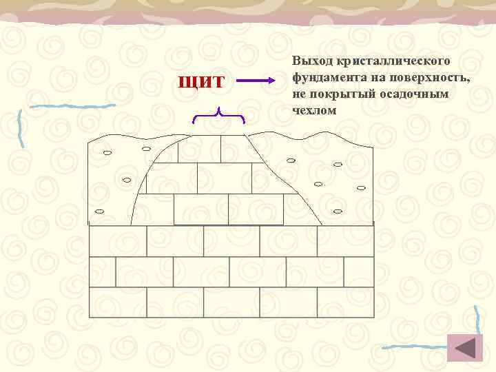 Выход кристаллического щит  фундамента на поверхность,  не покрытый осадочным  чехлом