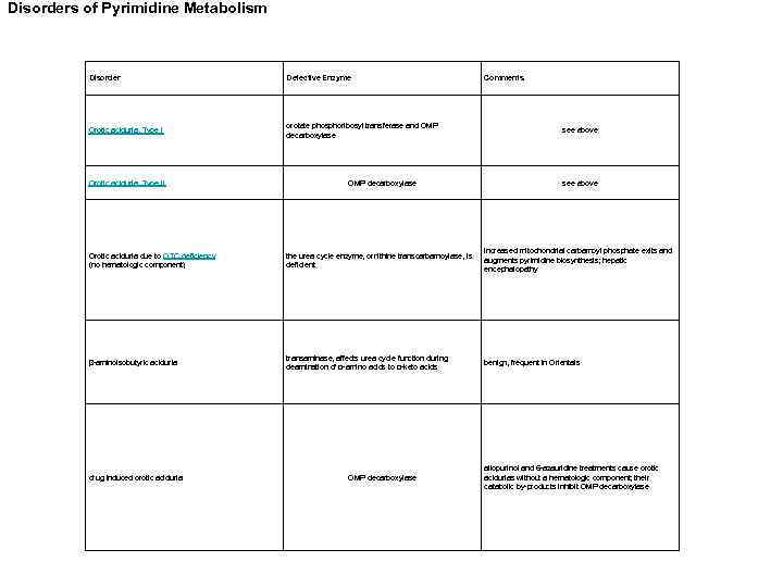 Disorders of Purine Metabolism Disorder