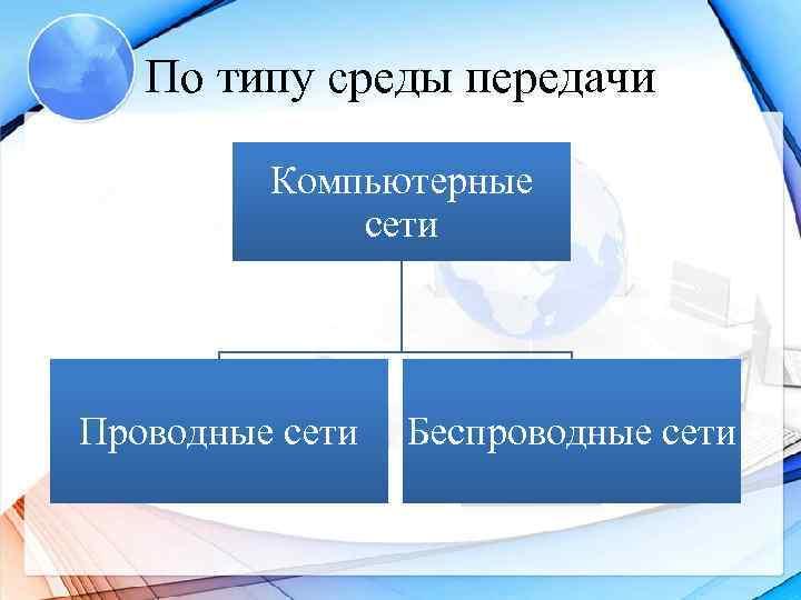 По типу среды передачи  Компьютерные    сети Проводные сети