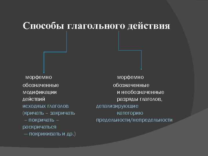 Способы глагольного действия морфемно    морфемно обозначенные модификации