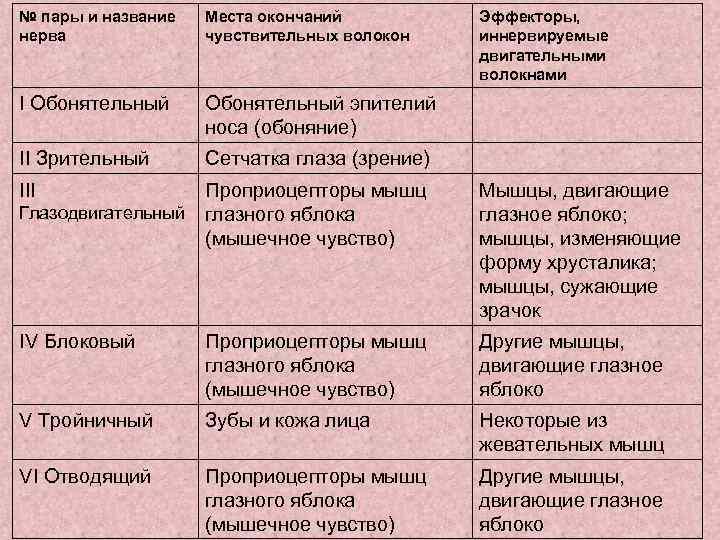 № пары и название  Места окончаний  Эффекторы, нерва    чувствительных