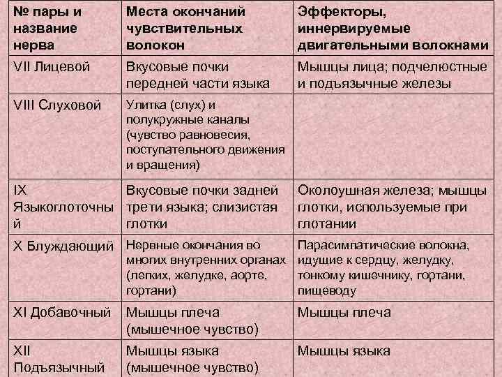 № пары и  Места окончаний  Эффекторы, название  чувствительных   иннервируемые