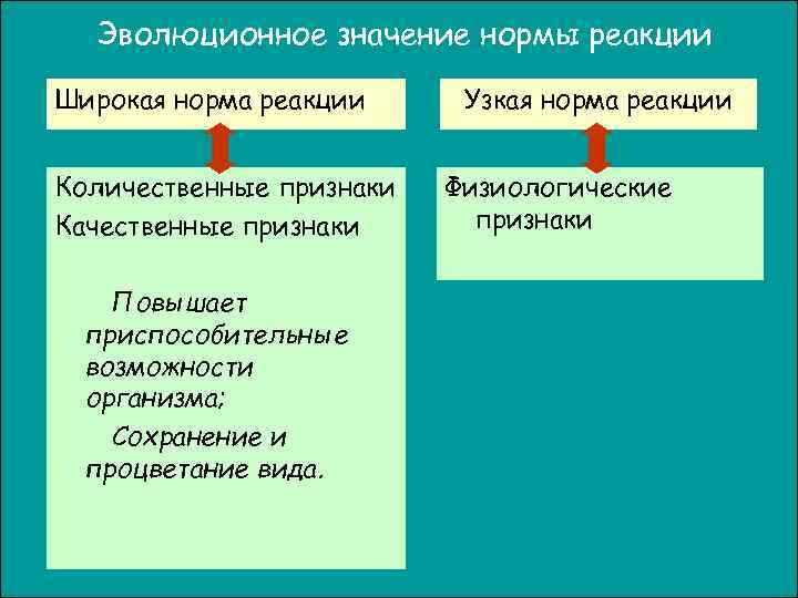 Эволюционное значение нормы реакции Широкая норма реакции Узкая норма реакции  Количественные признаки