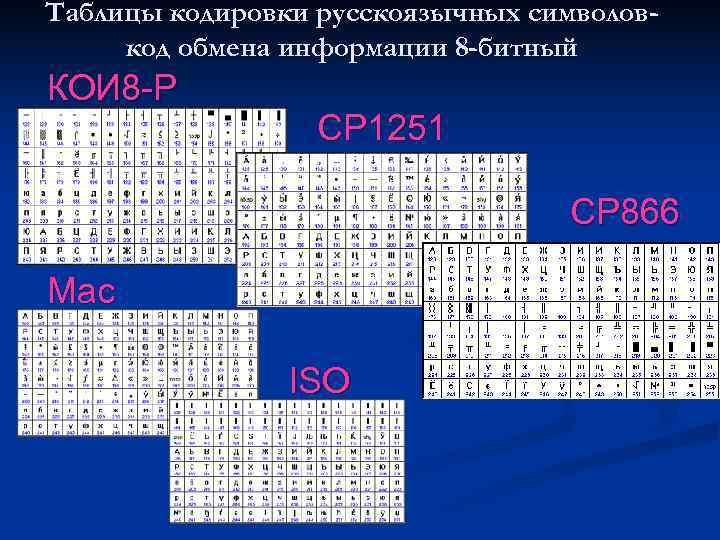 Таблицы кодировки русскоязычных символов- код обмена информации 8 -битный КОИ 8 -Р