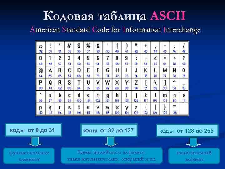 Кодовая таблица ASCII  American Standard Code for Information Interchange коды от