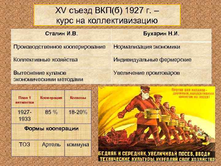 XV съезд ВКП(б) 1927 г. –