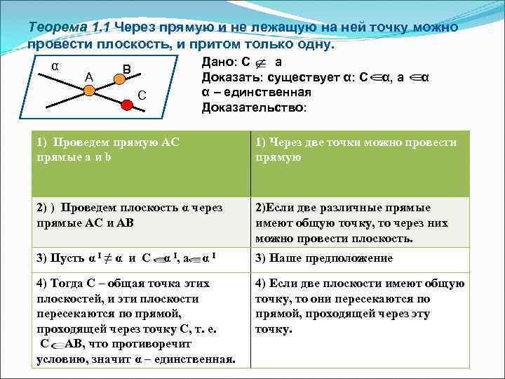 Теорема 1. 1 Через прямую и не лежащую на ней точку можно провести плоскость,