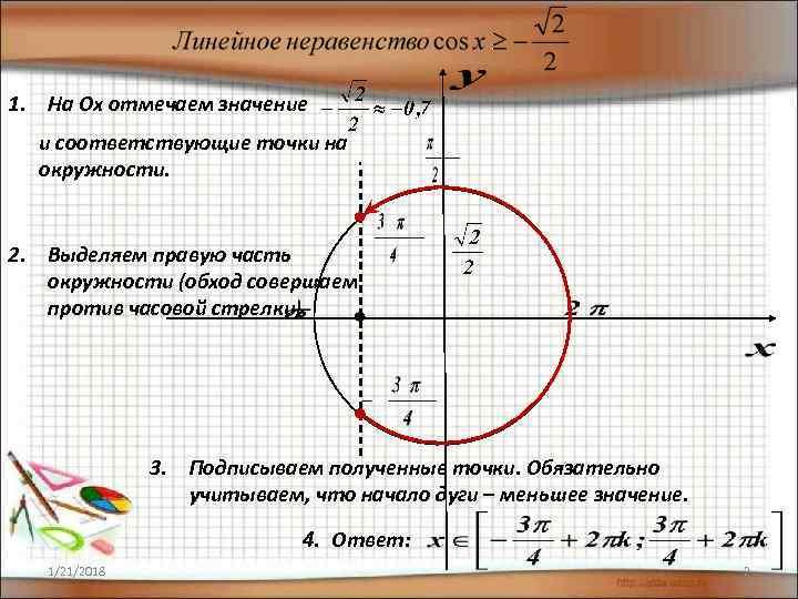 1. На Ох отмечаем значение  и соответствующие точки на  окружности.  2.