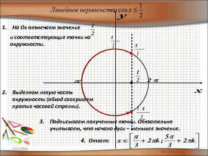 1. На Оx отмечаем значение  и соответствующие точки на  окружности. 2. Выделяем