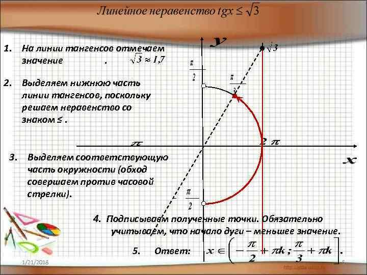1. На линии тангенсов отмечаем  значение  .  2. Выделяем нижнюю часть