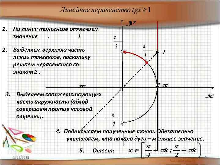 1. На линии тангенсов отмечаем  значение .  2. Выделяем верхнюю часть