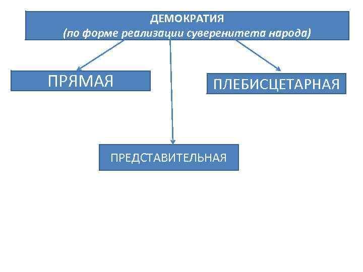 ДЕМОКРАТИЯ (по форме реализации суверенитета народа)  ПРЯМАЯ