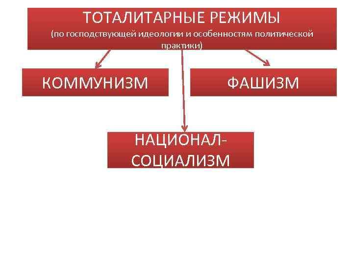 ТОТАЛИТАРНЫЕ РЕЖИМЫ (по господствующей идеологии и особенностям политической    практики)