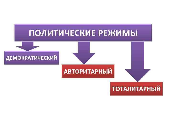 ПОЛИТИЧЕСКИЕ РЕЖИМЫ ДЕМОКРАТИЧЕСКИЙ    АВТОРИТАРНЫЙ      ТОТАЛИТАРНЫЙ