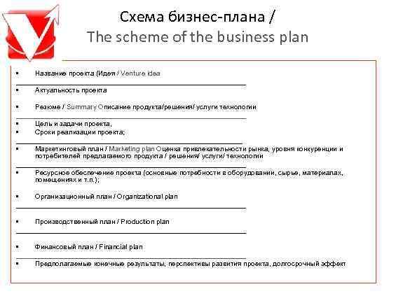 Схема бизнес-плана /     The scheme