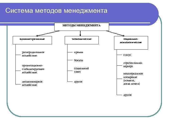 Система методов менеджмента    МЕТОДЫ МЕНЕДЖМЕНТА  административные  экономические  социально-