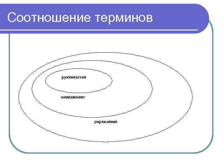 Соотношение терминов  руководство  менеджмент     управление