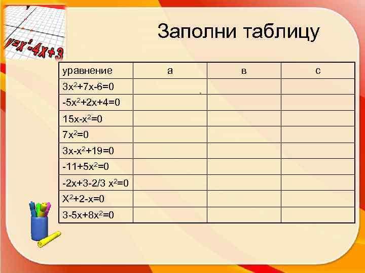 Заполни таблицу уравнение  а  в с 3 х2+7 х-6=0