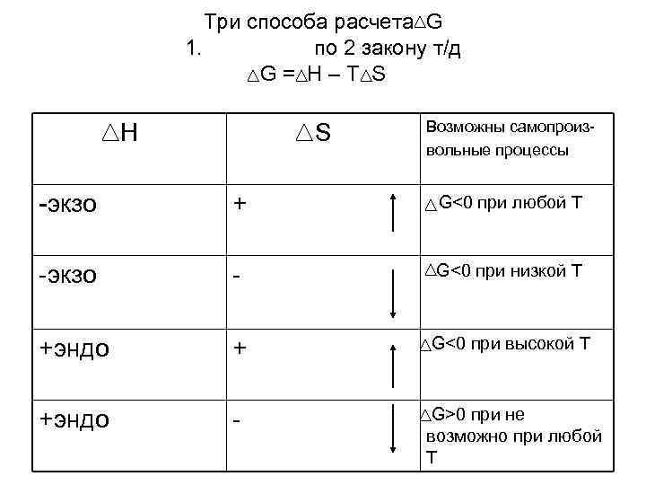 Три способа расчета G   1.  по 2