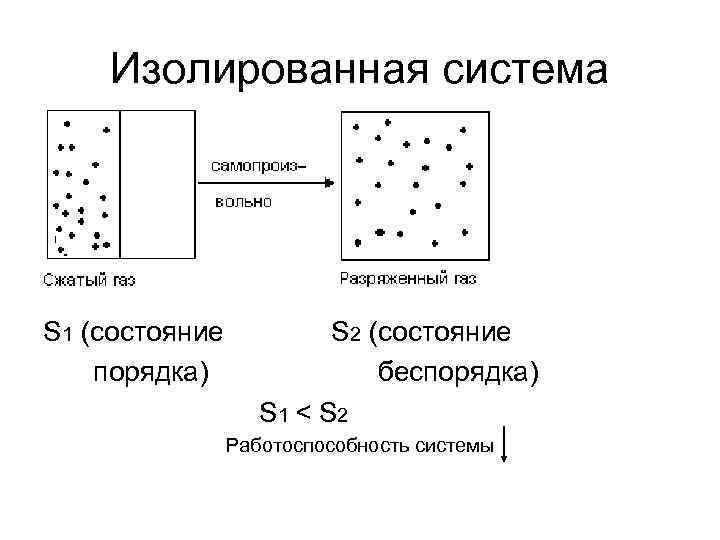 Изолированная система S 1 (состояние  S 2 (состояние порядка)