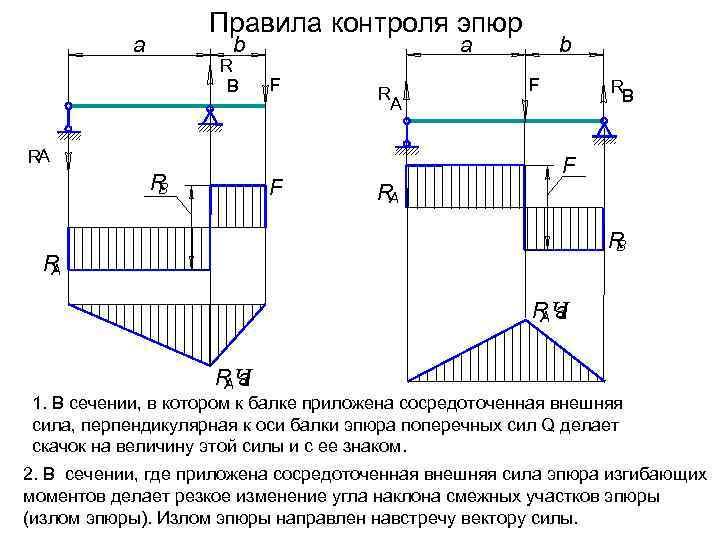 Правила контроля эпюр  а   b