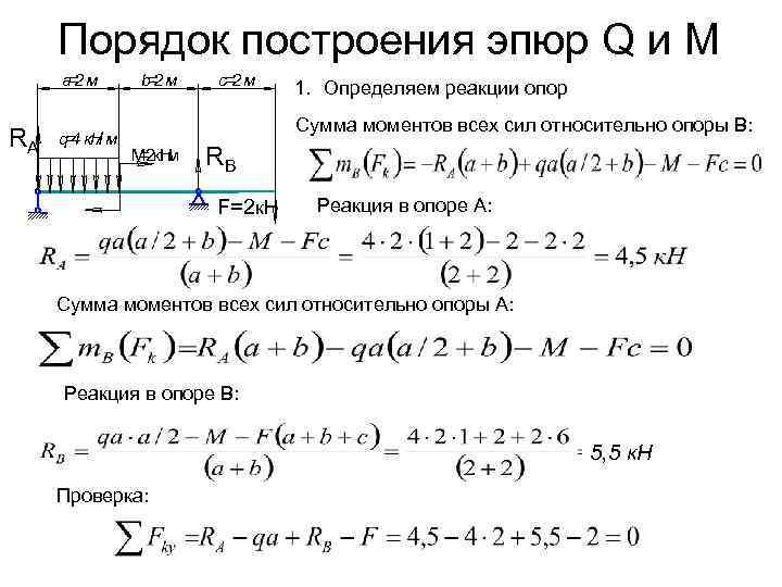 Порядок построения эпюр Q и М а= м  2  b= м