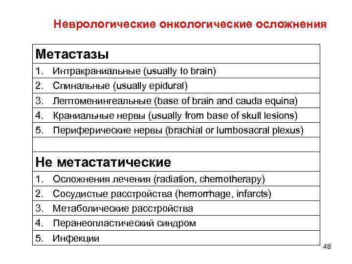 Неврологические онкологические осложнения  Метастазы 1.  Интракраниальные (usually to brain) 2.