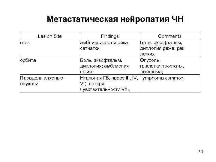 Метастатическая нейропатия ЧН   Lesion Site  Findings