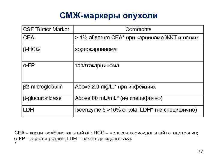 СМЖ-маркеры опухоли  CSF Tumor Marker     Comments
