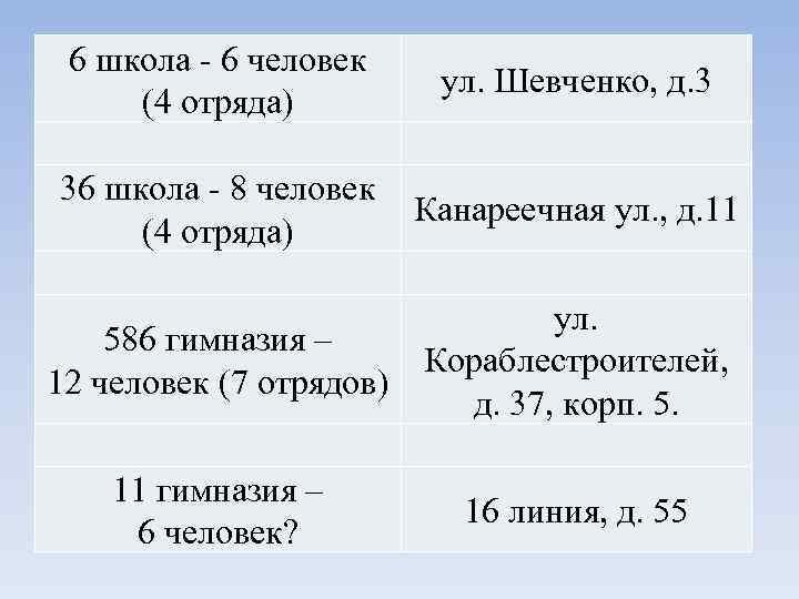 6 школа - 6 человек     ул. Шевченко, д. 3