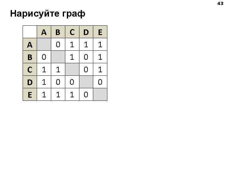 43 Нарисуйте граф  A B  C D