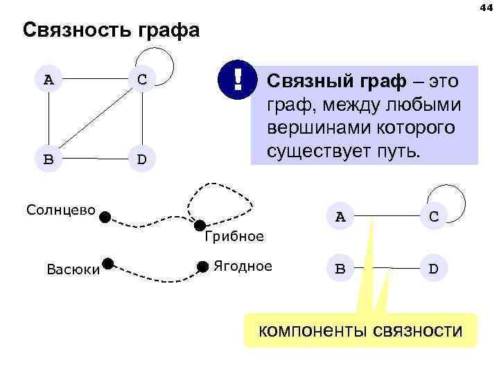 44 Связность графа  A   C